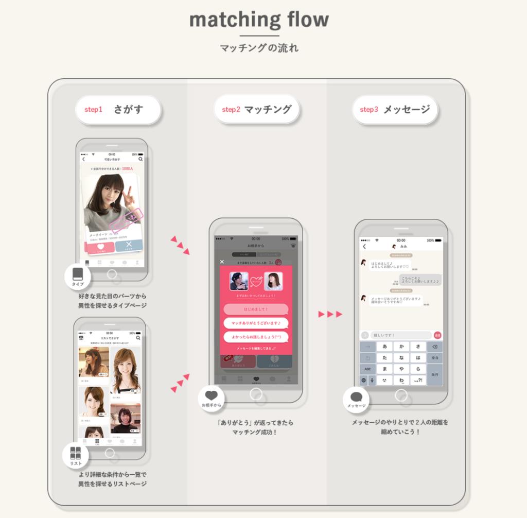 mimiアプリ_マッチングの流れ